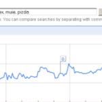 Romanii, sexul si Google Trends