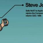 Istoria animata a Iphone-ului